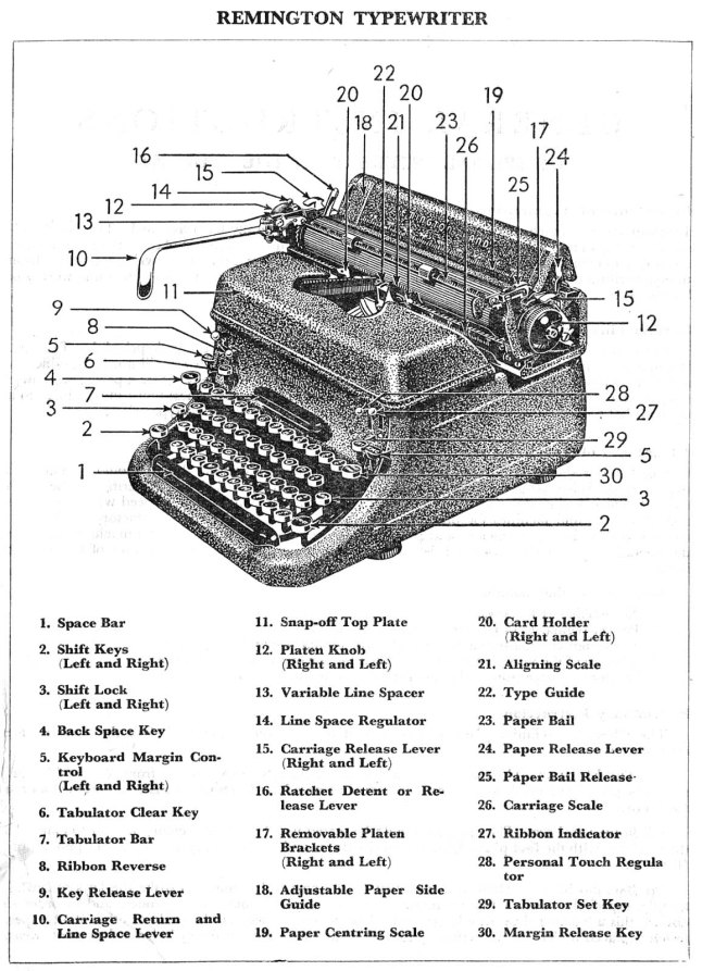 Parts Diagram of a Remington Rand KMC Typewriter