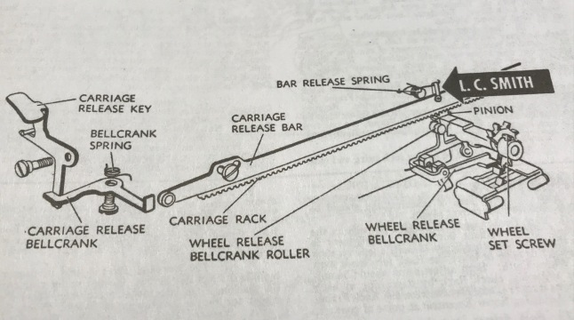 carriage rack